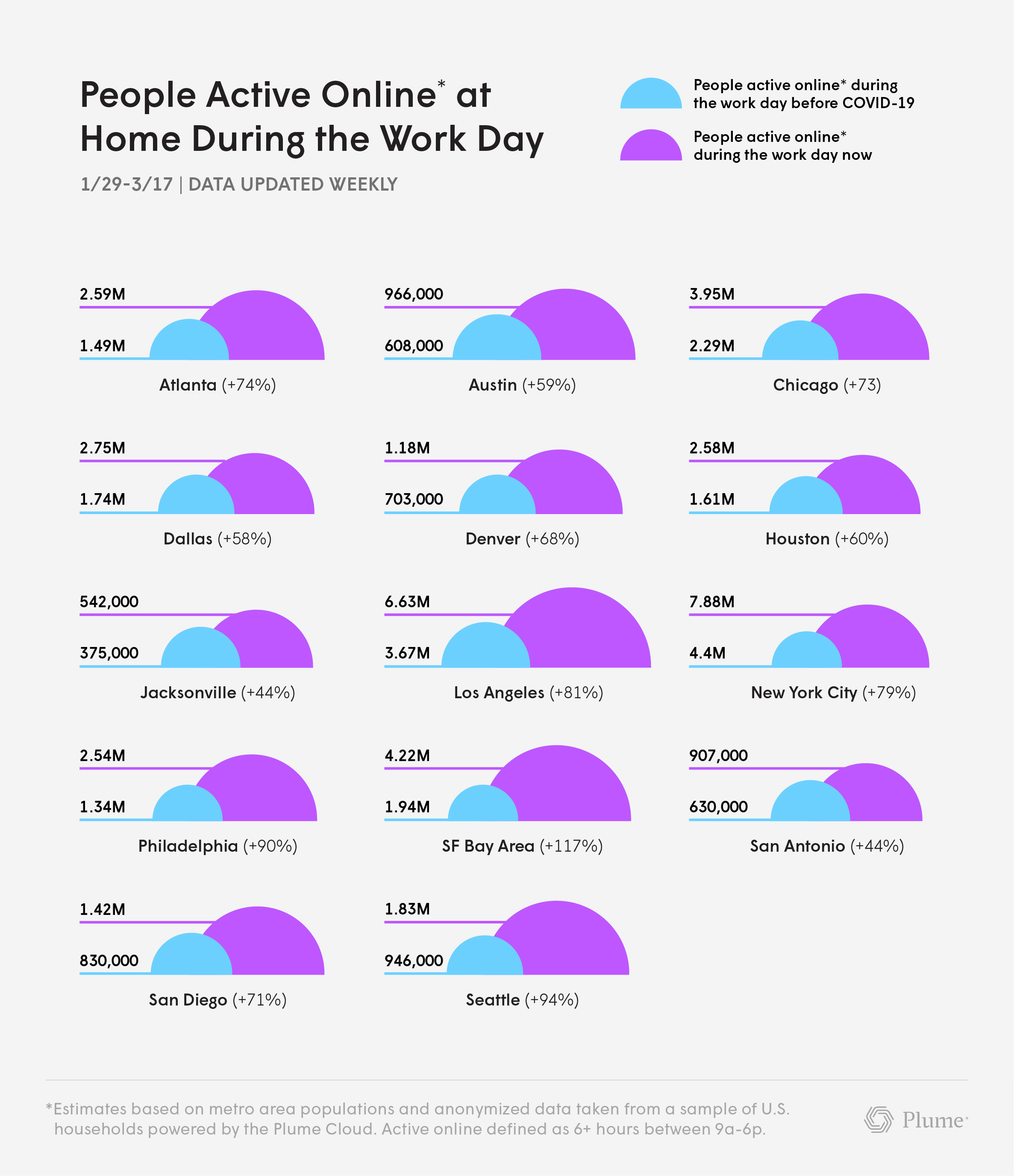 Plume-WFH-Increase in People Working - Studying from Home by City
